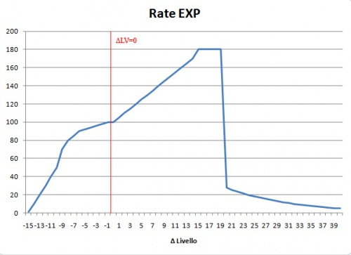 Grafico del Rate Exp